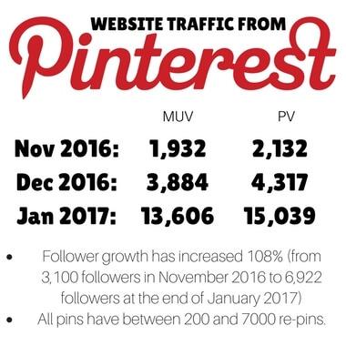 Social Media Management Growth & Engagement